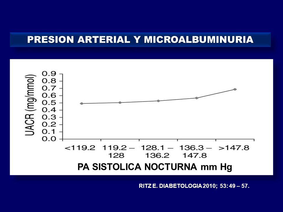 PA SISTOLICA NOCTURNA mm Hg PRESION ARTERIAL Y MICROALBUMINURIA RITZ E. DIABETOLOGIA 2010; 53: 49 – 57.