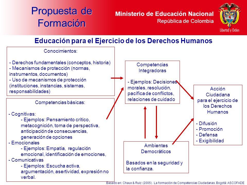 Ministerio de Educación Nacional República de Colombia Conocimientos: - Derechos fundamentales (conceptos, historia) - Mecanismos de protección (norma