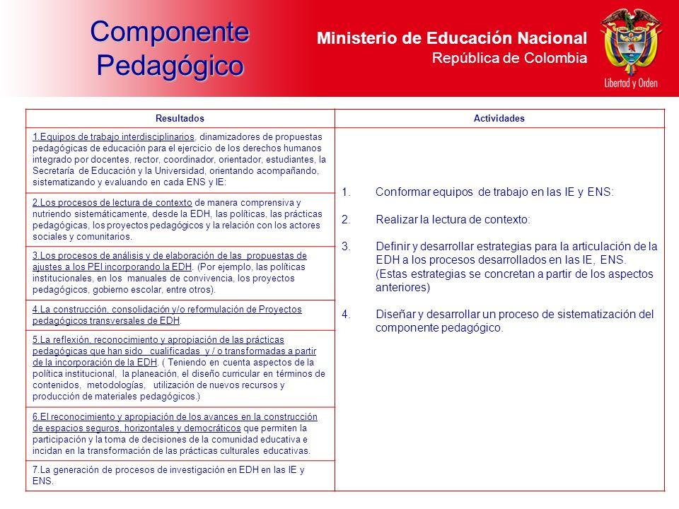 Ministerio de Educación Nacional República de Colombia ResultadosActividades 1.Equipos de trabajo interdisciplinarios, dinamizadores de propuestas ped