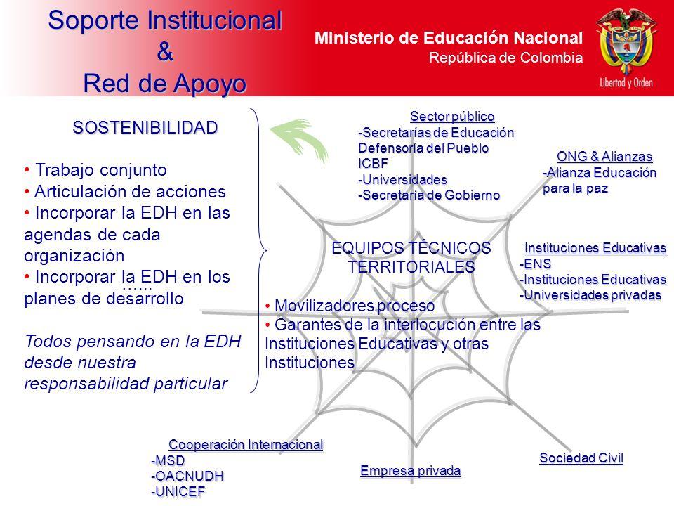 Ministerio de Educación Nacional República de Colombia EQUIPOS TÉCNICOS TERRITORIALES Movilizadores proceso Garantes de la interlocución entre las Ins