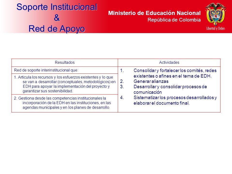Ministerio de Educación Nacional República de Colombia ResultadosActividades Red de soporte interinstitucional que: 1.Consolidar y fortalecer los comi