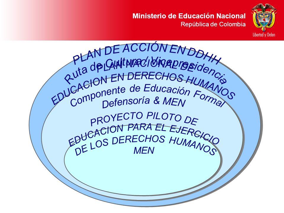Ministerio de Educación Nacional República de Colombia ResultadosActividades Red de soporte interinstitucional que: 1.Consolidar y fortalecer los comités, redes existentes o afines en el tema de EDH.