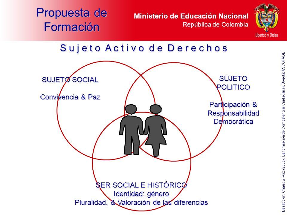 Ministerio de Educación Nacional República de Colombia S u j e t o A c t i v o d e D e r e c h o s SUJETO SOCIAL Convivencia & Paz SUJETO POLITICO Par