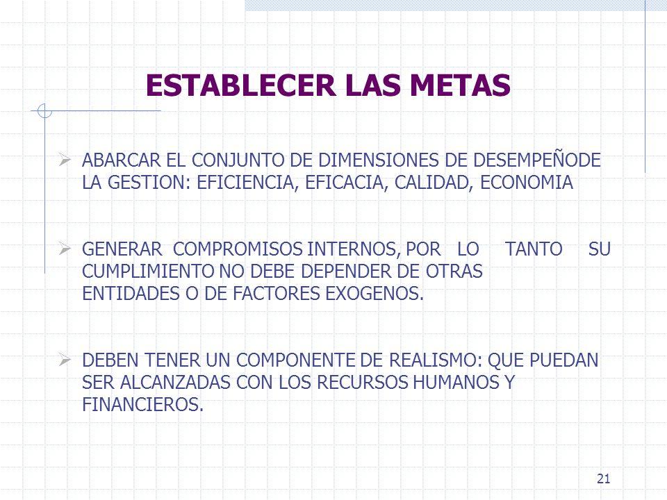 21 ESTABLECER LAS METAS ABARCAR EL CONJUNTO DE DIMENSIONES DE DESEMPEÑODE LA GESTION: EFICIENCIA, EFICACIA, CALIDAD, ECONOMIA GENERAR COMPROMISOS INTERNOS, PORLO TANTO SU CUMPLIMIENTO NO DEBE DEPENDER DE OTRAS ENTIDADES O DE FACTORES EXOGENOS.