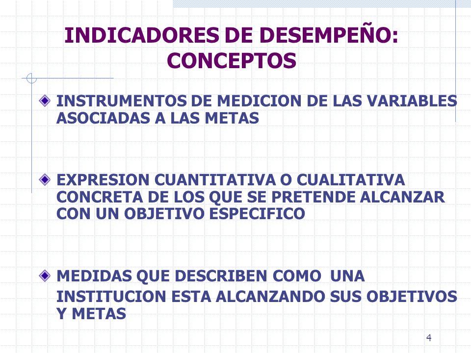 4 INDICADORES DE DESEMPEÑO: CONCEPTOS INSTRUMENTOS DE MEDICION DE LAS VARIABLES ASOCIADAS A LAS METAS EXPRESION CUANTITATIVA O CUALITATIVA CONCRETA DE LOS QUE SE PRETENDE ALCANZAR CON UN OBJETIVO ESPECIFICO MEDIDAS QUE DESCRIBEN COMO UNA INSTITUCION ESTA ALCANZANDO SUS OBJETIVOS Y METAS