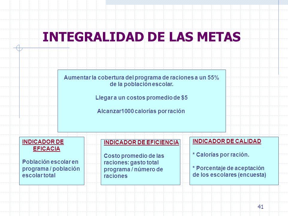 41 INTEGRALIDAD DE LAS METAS Aumentar la cobertura del programa de raciones a un 55% de la población escolar.