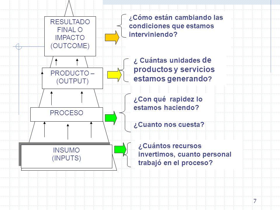 28 CONCEPTOS Y EJEMPLOS DE INDICADORES DE GESTION Eficiencia Establece la relación entre la producción física del bien o servicio y los insumos utilizados para alcanzar el nivel de producto.