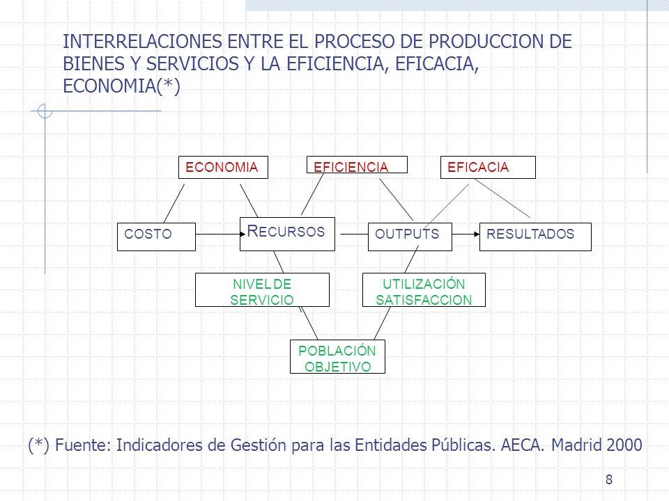 8 ECONOMIAEFICIENCIAEFICACIA COSTO R ECURSOS OUTPUTSRESULTADOS NIVEL DE SERVICIO UTILIZACIÓN SATISFACCION POBLACIÓN OBJETIVO INTERRELACIONES ENTRE EL PROCESO DE PRODUCCION DE BIENES Y SERVICIOS Y LA EFICIENCIA, EFICACIA, ECONOMIA(*) (*) Fuente: Indicadores de Gestión para las Entidades Públicas.