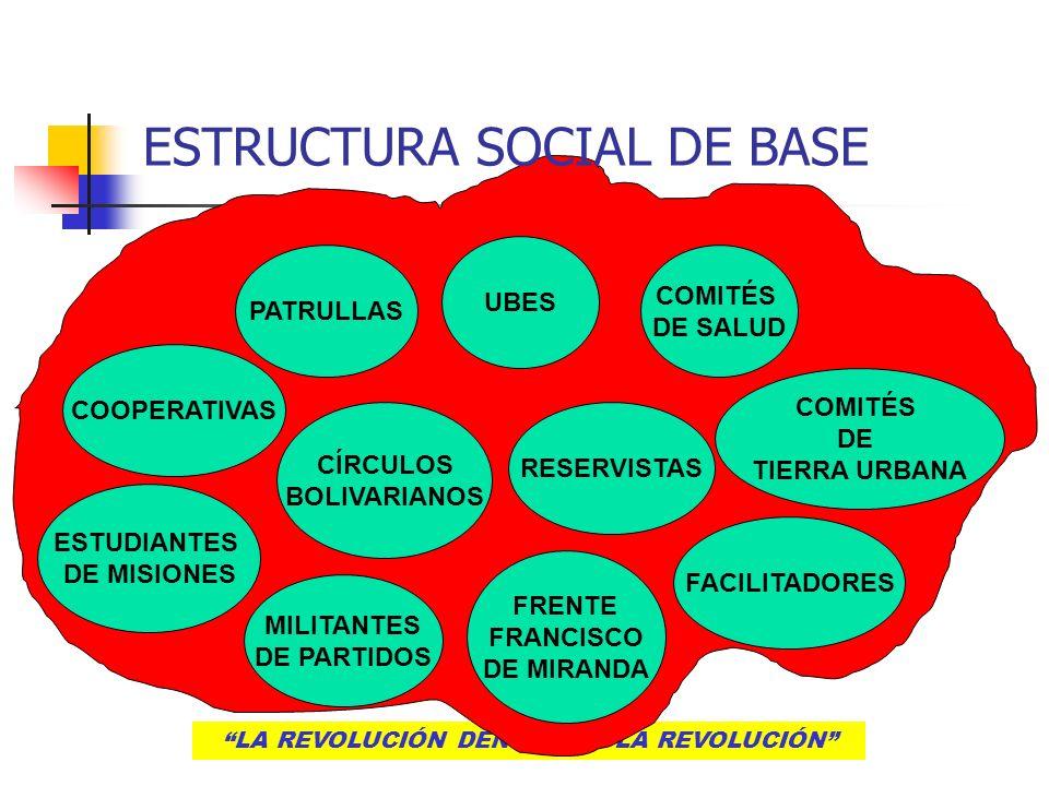 LA REVOLUCIÓN DENTRO DE LA REVOLUCIÓN ESTRUCTURA SOCIAL DE BASE COOPERATIVAS ESTUDIANTES DE MISIONES CÍRCULOS BOLIVARIANOS PATRULLAS MILITANTES DE PAR