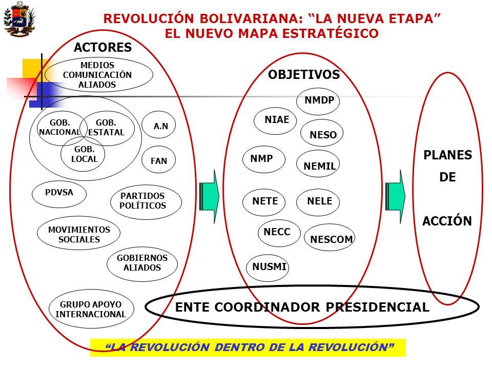 LA REVOLUCIÓN DENTRO DE LA REVOLUCIÓN COORDINACIÓN Y MONITOREO Se estructurará una instancia ad hoc de coordinación y monitoreo de los planes de actuación, directamente dependiente de la Presidencia de la República.