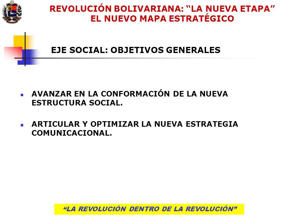 LA REVOLUCIÓN DENTRO DE LA REVOLUCIÓN HERRAMIENTAS PARA CONTINUAR INSTALANDO LA NUEVA ESTRUCTURA TERRITORIAL LA REVOLUCIÓN DENTRO DE LA REVOLUCIÓN Plan nacional integrado de desconcentración Fomento de los mecanismos de solidaridad interterritorial Descentralización de servicios públicos y estructuras de bienestar Mejora de infraestructuras y de los sistemas de información y comunicación Potenciación de las relaciones de coordinación entre Municipios, Estados y Estado central REVOLUCIÓN BOLIVARIANA: LA NUEVA ETAPA EL NUEVO MAPA ESTRATÉGICO