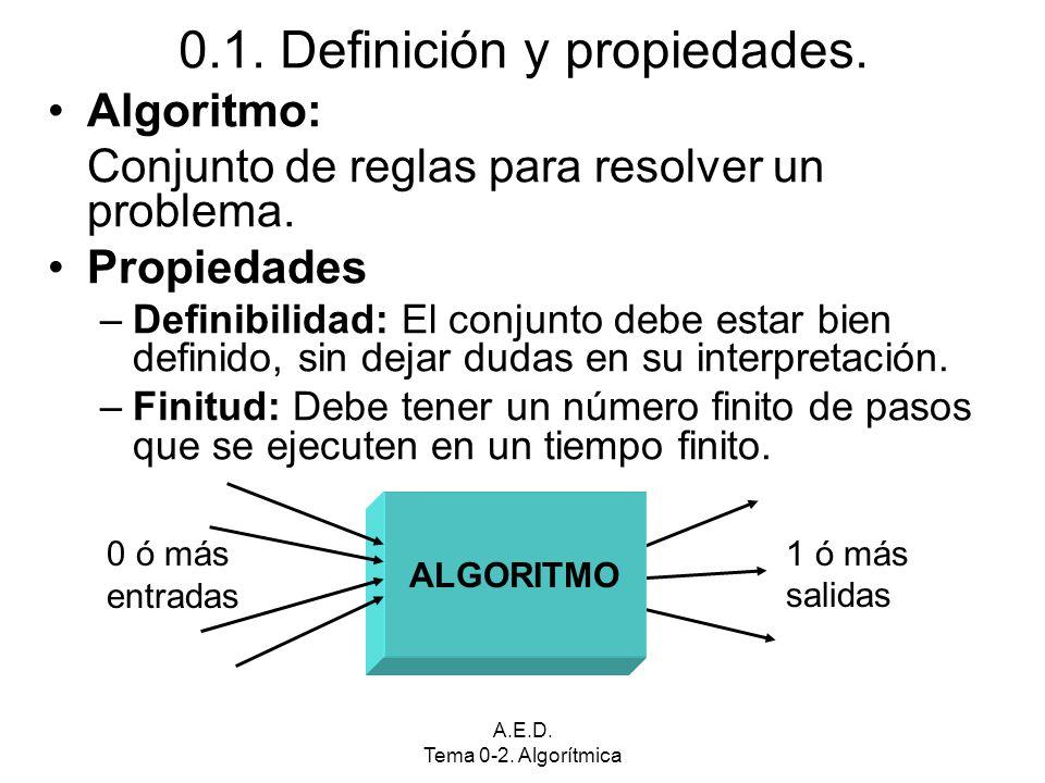 A.E.D. Tema 0-2. Algorítmica 0.1. Definición y propiedades. Algoritmo: Conjunto de reglas para resolver un problema. Propiedades –Definibilidad: El co