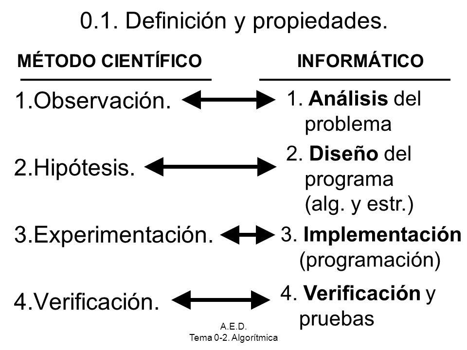 A.E.D. Tema 0-2. Algorítmica 1.Observación. 2.Hipótesis. 3.Experimentación. 4.Verificación. MÉTODO CIENTÍFICOINFORMÁTICO 1. Análisis del problema 2. D