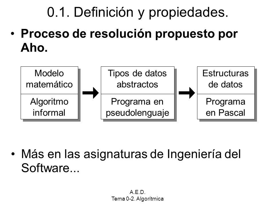 A.E.D. Tema 0-2. Algorítmica 0.1. Definición y propiedades. Proceso de resolución propuesto por Aho. Modelo matemático Algoritmo informal Modelo matem
