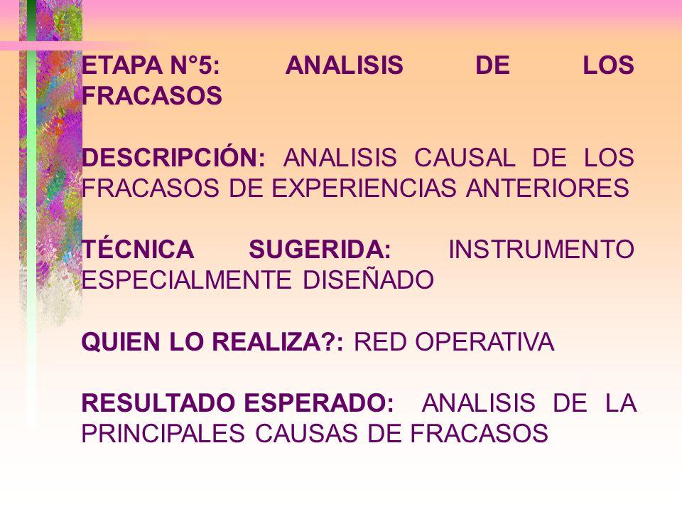 ETAPA N°5:ANALISIS DE LOS FRACASOS DESCRIPCIÓN: ANALISIS CAUSAL DE LOS FRACASOS DE EXPERIENCIAS ANTERIORES TÉCNICA SUGERIDA: INSTRUMENTO ESPECIALMENTE