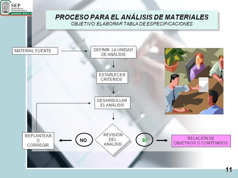 PROCESO PARA EL ANÁLISIS DE MATERIALES OBJETIVO: ELABORAR TABLA DE ESPECIFICACIONES MATERIAL FUENTE DEFINIR LA UNIDAD DE ANÁLISIS ESTABLECER CRITERIOS