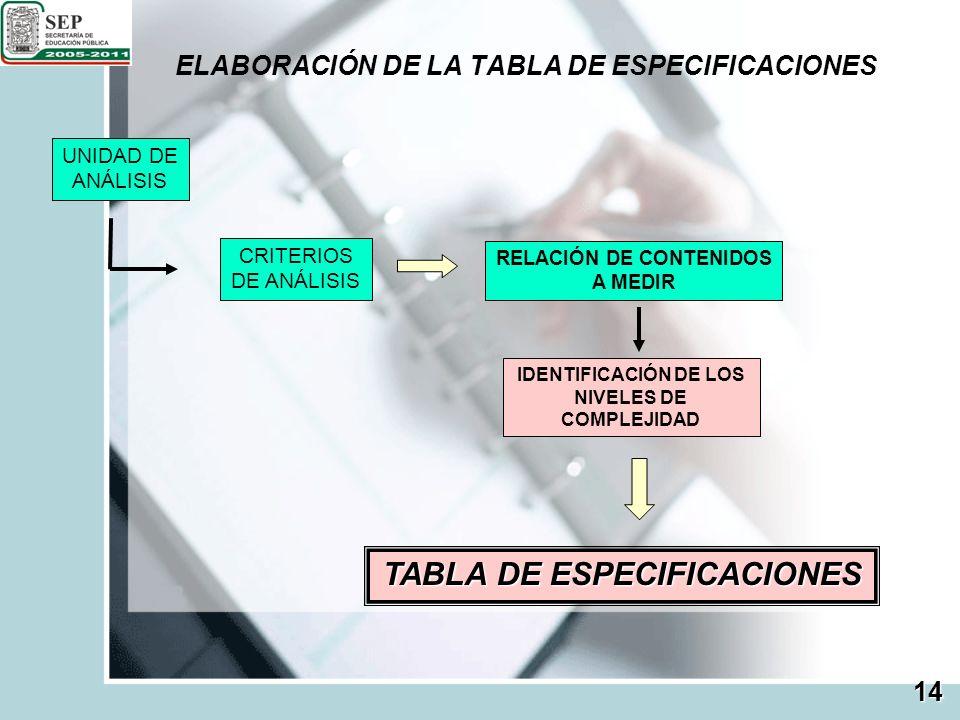 ELABORACIÓN DE LA TABLA DE ESPECIFICACIONES 14 UNIDAD DE ANÁLISIS CRITERIOS DE ANÁLISIS RELACIÓN DE CONTENIDOS A MEDIR IDENTIFICACIÓN DE LOS NIVELES D