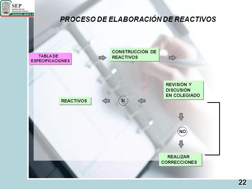 PROCESO DE ELABORACIÓN DE REACTIVOS TABLA DE ESPECIFICACIONES TABLA DE ESPECIFICACIONES CONSTRUCCIÓN DE REACTIVOS CONSTRUCCIÓN DE REACTIVOS REVISIÓN Y