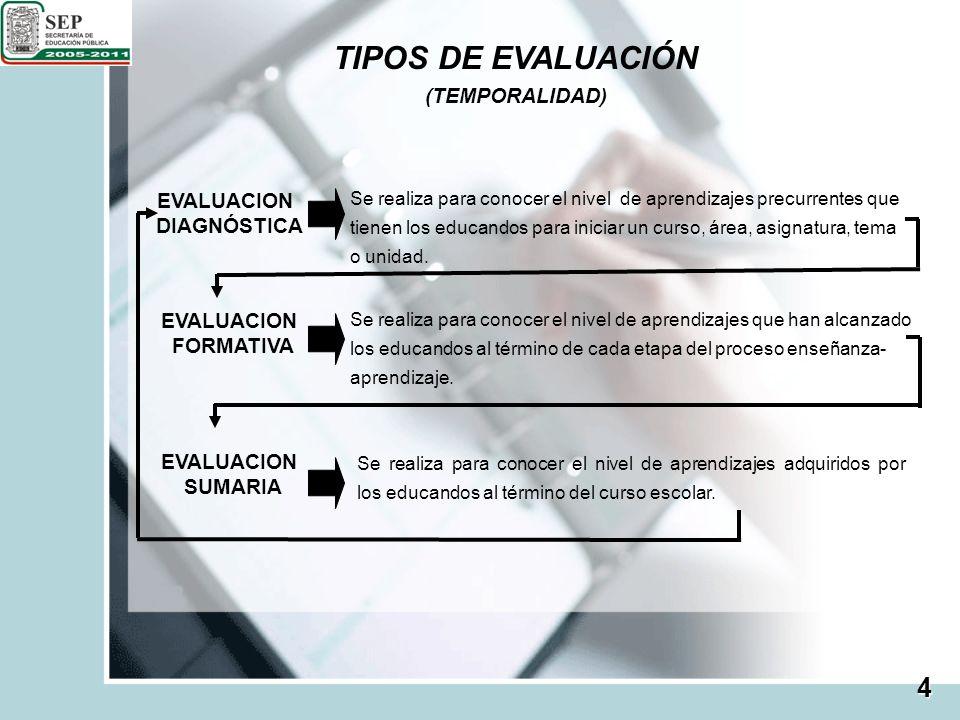 TIPOS DE EVALUACIÓN (TEMPORALIDAD) EVALUACION DIAGNÓSTICA Se realiza para conocer el nivel de aprendizajes precurrentes que tienen los educandos para