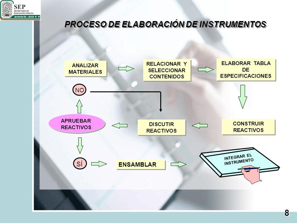PROCESO DE ELABORACIÓN DE INSTRUMENTOS ANALIZAR MATERIALES RELACIONAR Y SELECCIONAR CONTENIDOS ELABORAR TABLA DE ESPECIFICACIONES DISCUTIR REACTIVOS C