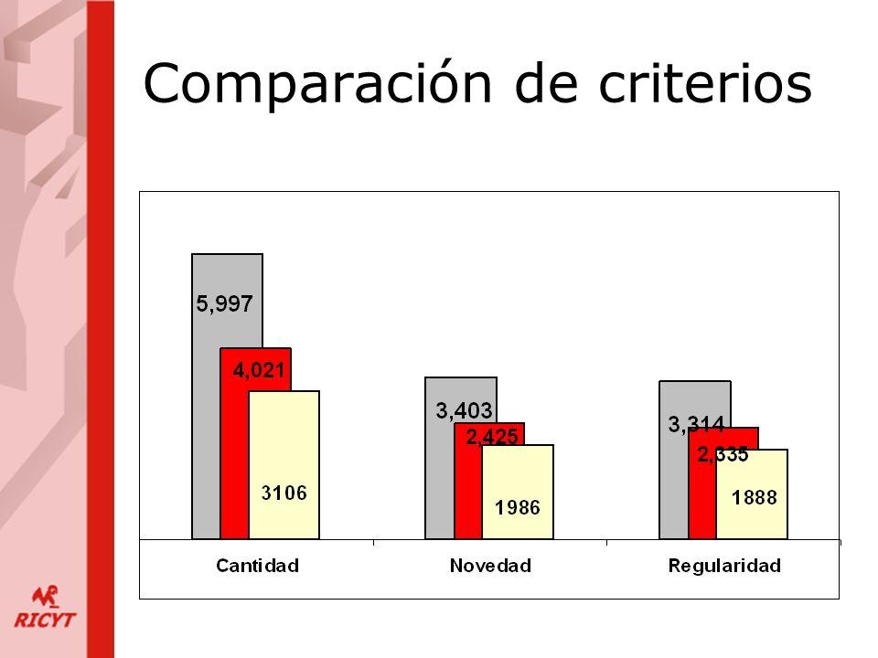 Comparación de criterios