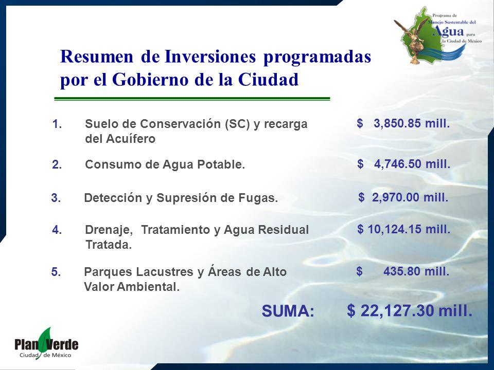 1.Suelo de Conservación (SC) y recarga del Acuífero Resumen de Inversiones programadas por el Gobierno de la Ciudad 2. Consumo de Agua Potable. 3. Det