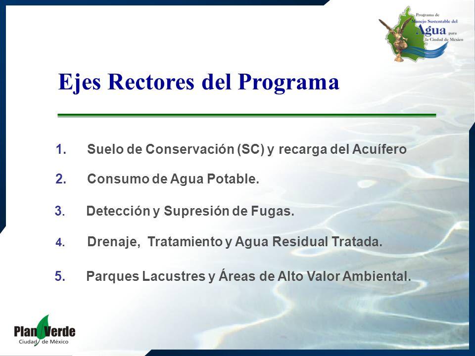 1.Suelo de Conservación (SC) y recarga del Acuífero Ejes Rectores del Programa 2. Consumo de Agua Potable. 3. Detección y Supresión de Fugas. 4. Drena