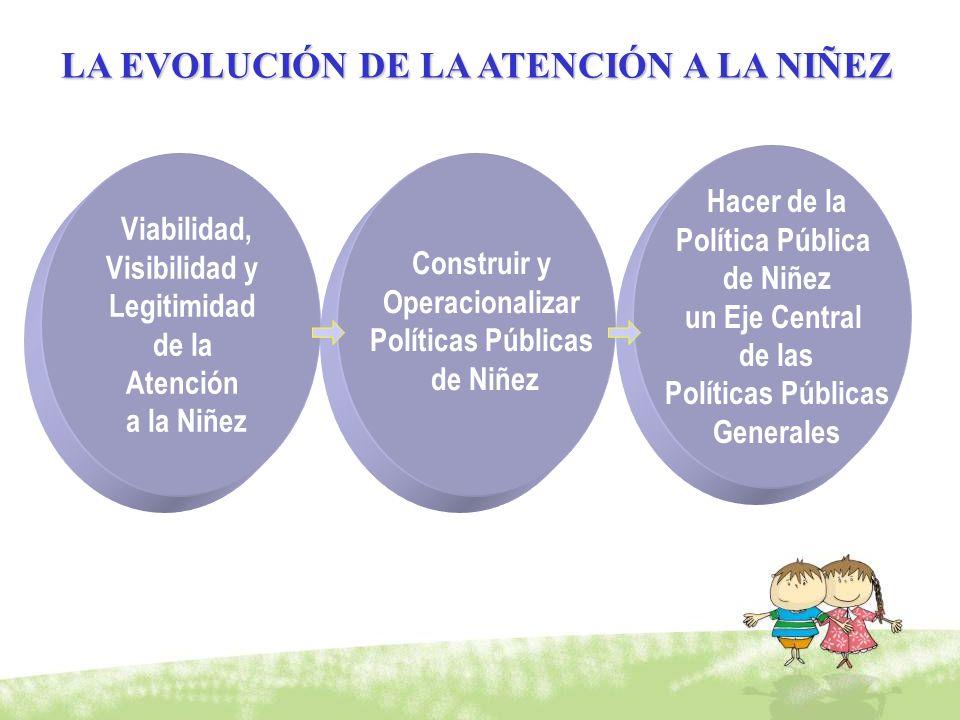 Viabilidad, Visibilidad y Legitimidad de la Atención a la Niñez Construir y Operacionalizar Políticas Públicas de Niñez Hacer de la Política Pública d