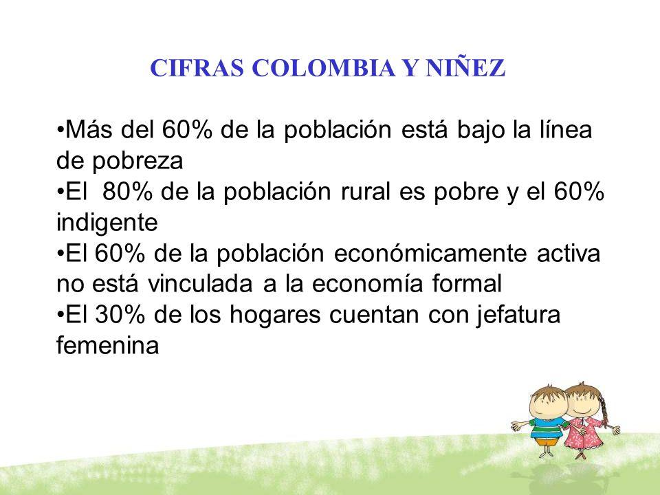 CIFRAS COLOMBIA Y NIÑEZ Más del 60% de la población está bajo la línea de pobreza El 80% de la población rural es pobre y el 60% indigente El 60% de l