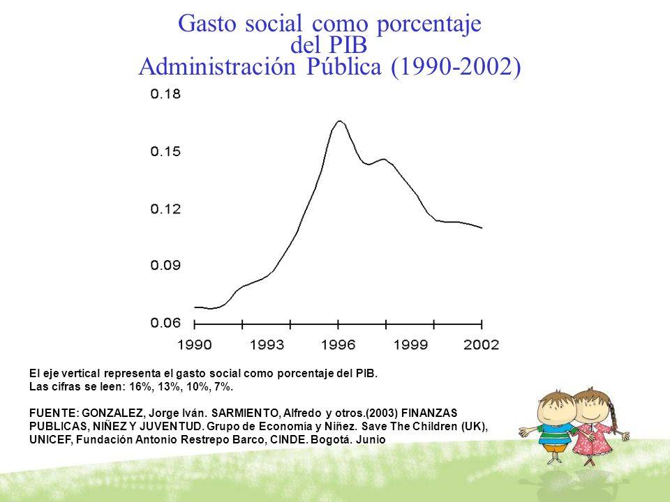 Gasto social como porcentaje del PIB Administración Pública (1990-2002) El eje vertical representa el gasto social como porcentaje del PIB. Las cifras
