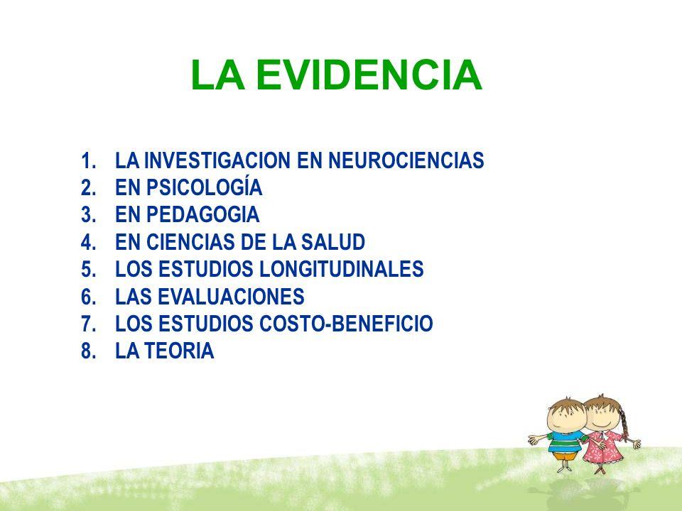 LA EVIDENCIA 1.LA INVESTIGACION EN NEUROCIENCIAS 2.EN PSICOLOGÍA 3.EN PEDAGOGIA 4.EN CIENCIAS DE LA SALUD 5.LOS ESTUDIOS LONGITUDINALES 6.LAS EVALUACI