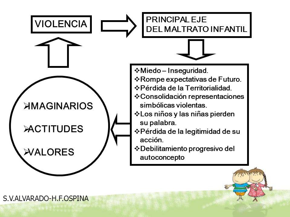 VIOLENCIA PRINCIPAL EJE DEL MALTRATO INFANTIL IMAGINARIOS ACTITUDES VALORES Miedo – Inseguridad. Rompe expectativas de Futuro. Pérdida de la Territori