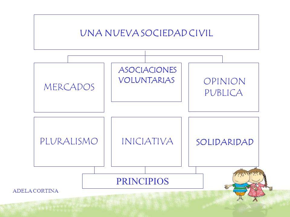 ADELA CORTINA UNA NUEVA SOCIEDAD CIVIL MERCADOS ASOCIACIONES VOLUNTARIAS OPINION PUBLICA PLURALISMO INICIATIVA SOLIDARIDAD PRINCIPIOS