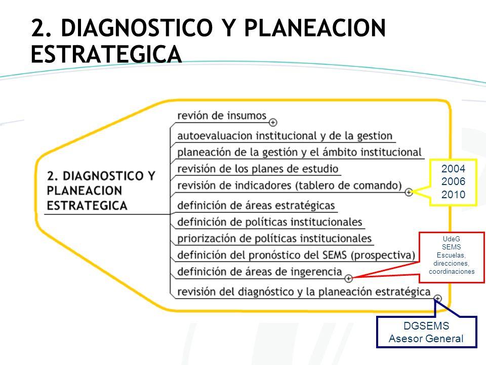 2. DIAGNOSTICO Y PLANEACION ESTRATEGICA 2004 2006 2010 UdeG SEMS Escuelas, direcciones, coordinaciones DGSEMS Asesor General