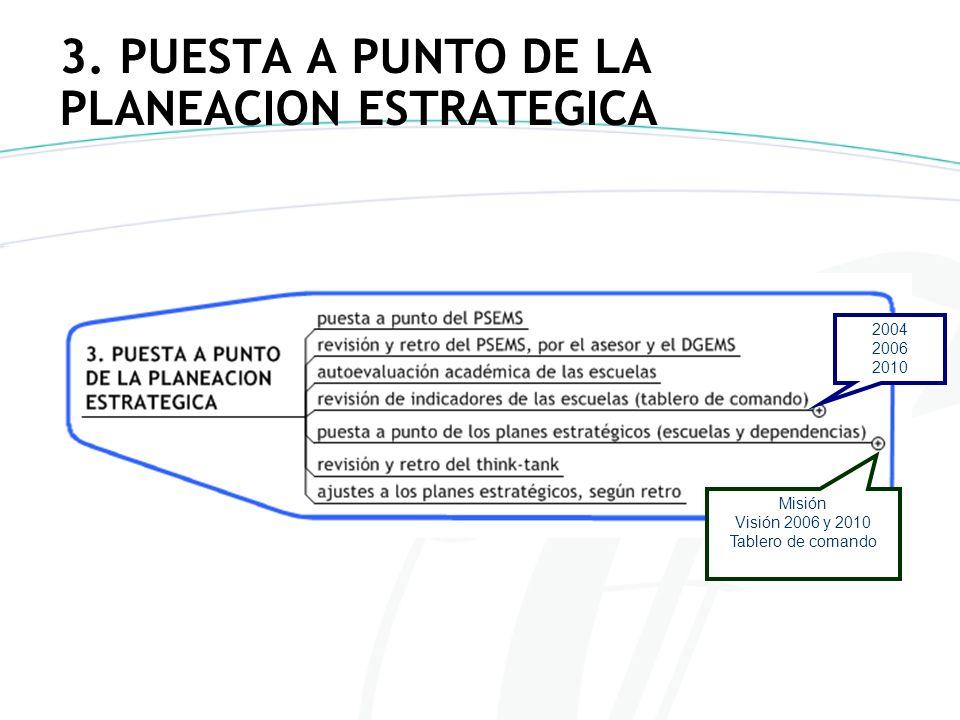 3. PUESTA A PUNTO DE LA PLANEACION ESTRATEGICA 2004 2006 2010 Misión Visión 2006 y 2010 Tablero de comando