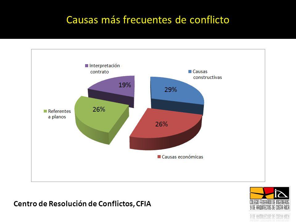 Causas más frecuentes de conflicto Centro de Resolución de Conflictos, CFIA