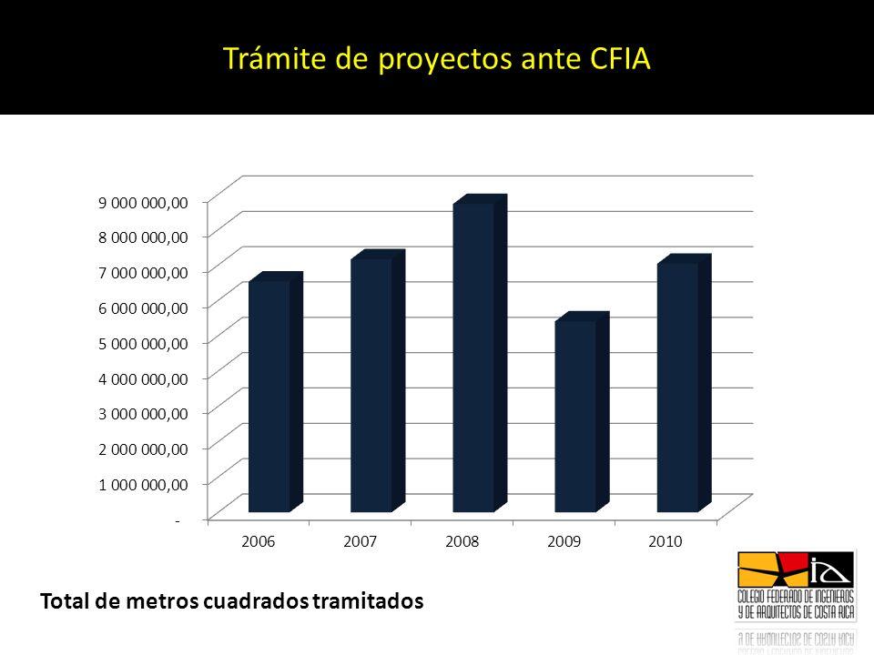 Trámite de proyectos ante CFIA Total de metros cuadrados tramitados