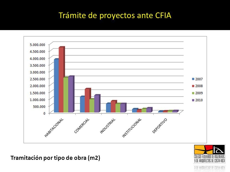 Trámite de proyectos ante CFIA Tramitación por tipo de obra (m2)