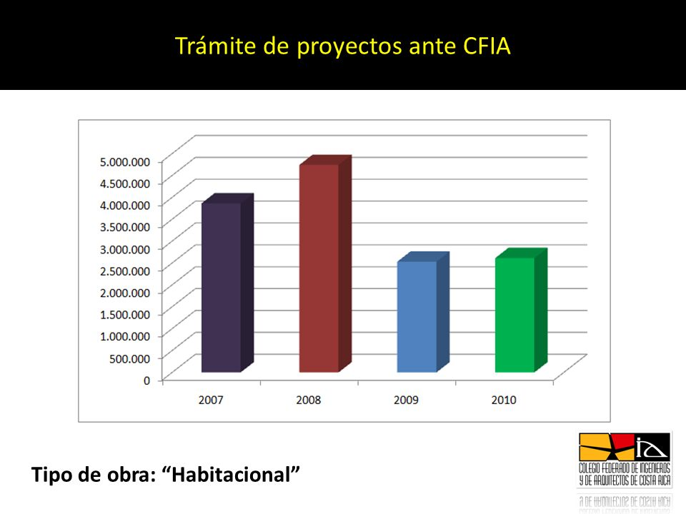 Trámite de proyectos ante CFIA Tipo de obra: Habitacional