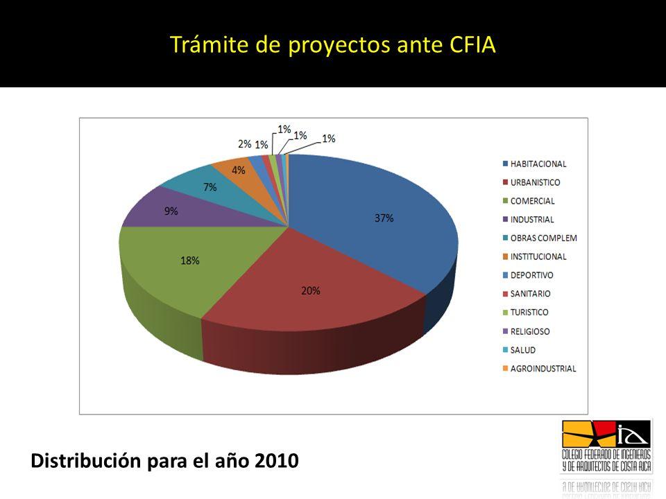 Trámite de proyectos ante CFIA Distribución para el año 2010
