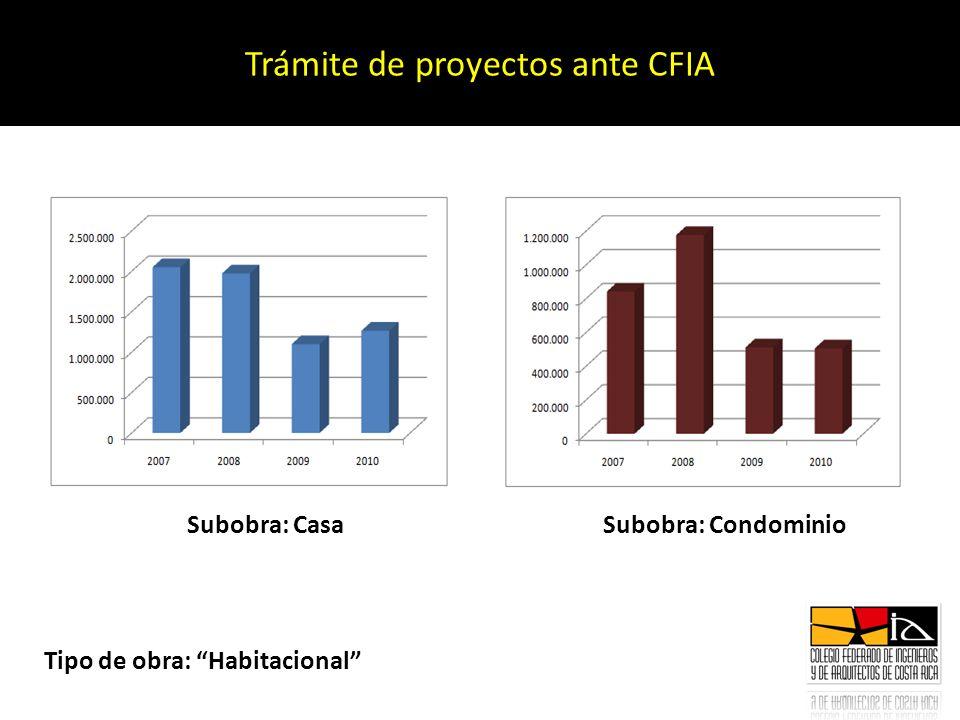 Trámite de proyectos ante CFIA Tipo de obra: Habitacional Subobra: Casa Subobra: Condominio