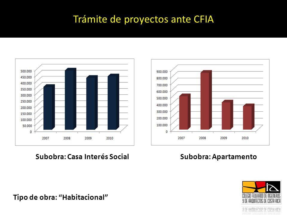 Trámite de proyectos ante CFIA Tipo de obra: Habitacional Subobra: Casa Interés SocialSubobra: Apartamento