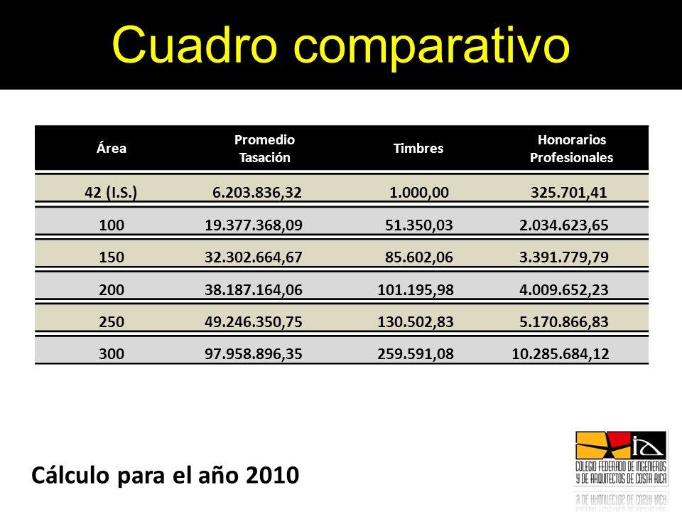 Área Promedio Tasación Timbres Honorarios Profesionales Cuadro comparativo Cálculo para el año 2010 100 19.377.368,09 51.350,03 2.034.623,65 150 32.30