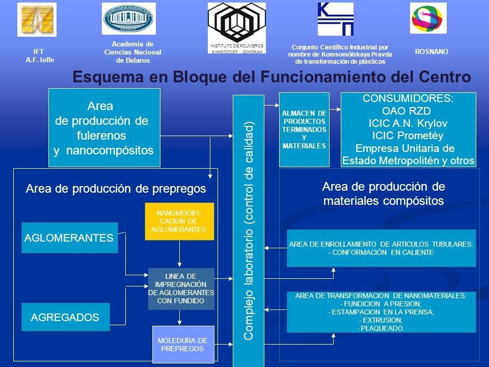 Area de producción de fulerenos y nanocompósitos Area de producción de prepregos AGLOMERANTES AGREGADOS LINEA DE IMPREGNACIÓN DE AGLOMERANTES CON FUNDIDO NANOMODIFI- CACION DE AGLOMERANTES Complejo laboratorio ( control de calidad ) MOLEDURA DE PREPREGOS Area de producción de materiales compósitos AREA DE TRANSFORMACION DE NANOMATERIALES: - FUNDICION A PRESION; - ESTAMPACION EN LA PRENSA; - EXTRUSION; - PLAQUEADO.