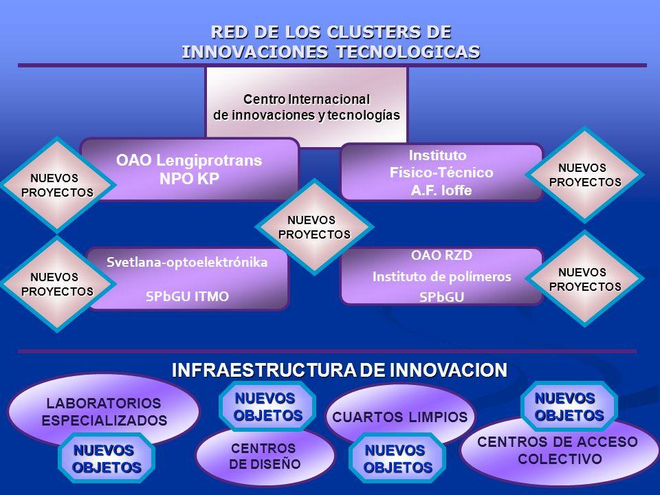 RED DE LOS CLUSTERS DE INNOVACIONES TECNOLOGICAS Centro Internacional de innovaciones y tecnologías OAO Lengiprotrans NPO KP Instituto Físico-Técnico A.F.