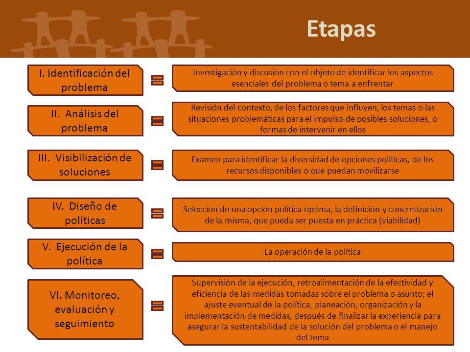 Etapas I. Identificación del problema Investigación y discusión con el objeto de identificar los aspectos esenciales del problema o tema a enfrentar I