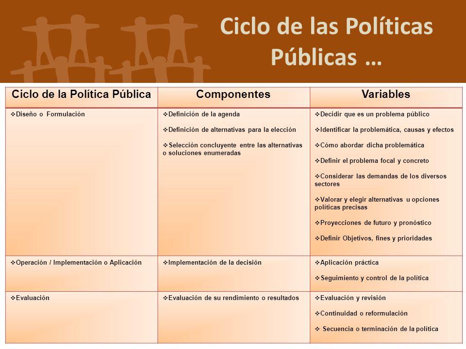 Ciclo de las Políticas Públicas … Ciclo de la Política PúblicaComponentesVariables Diseño o Formulación Definición de la agenda Definición de alternat