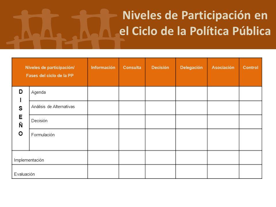 Niveles de Participación en el Ciclo de la Política Pública Niveles de participación/ Fases del ciclo de la PP InformaciónConsultaDecisiónDelegaciónAs