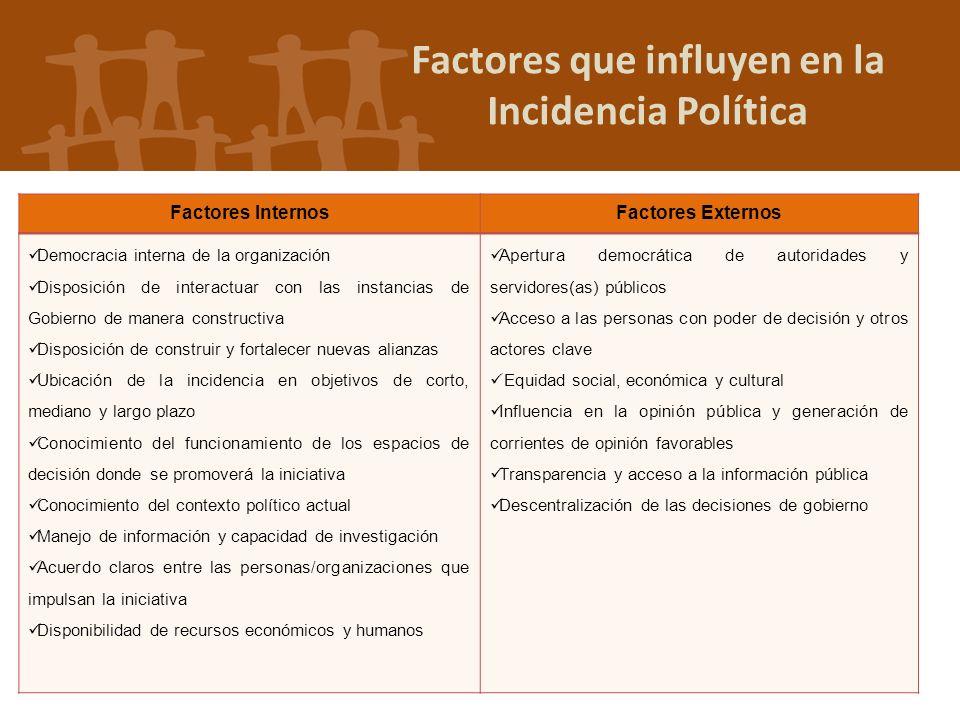 Factores que influyen en la Incidencia Política Factores InternosFactores Externos Democracia interna de la organización Disposición de interactuar co