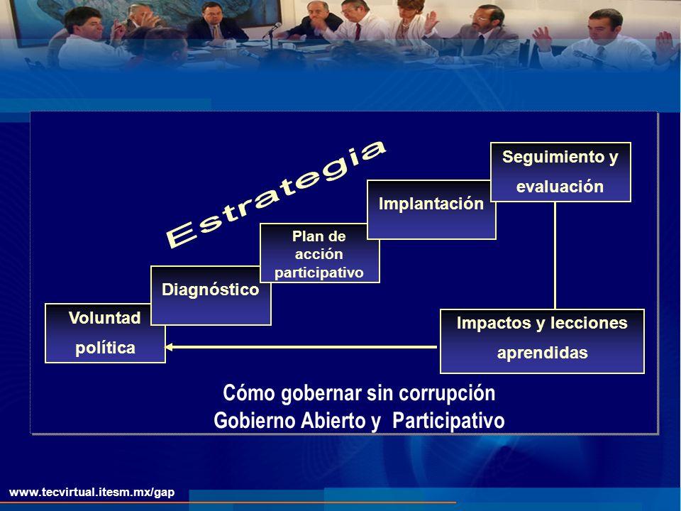 www.tecvirtual.itesm.mx/gap Voluntad política Diagnóstico Plan de acción participativo Impactos y lecciones aprendidas Cómo gobernar sin corrupción Gobierno Abierto y Participativo Implantación Seguimiento y evaluación